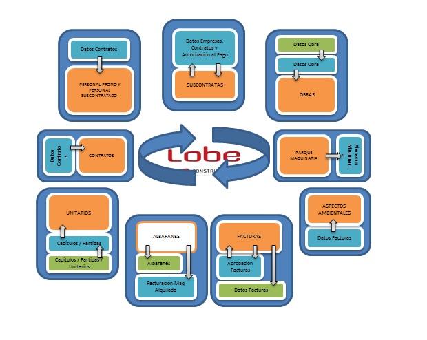 Gráfico de gestiones de la plataforma de Construcciones Lobe