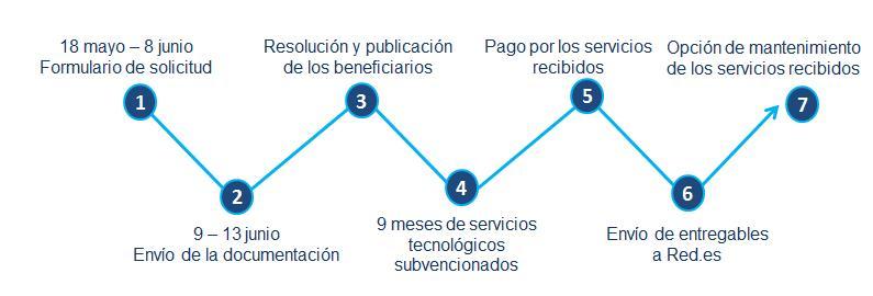 Plan de ayudas cloud de red.es