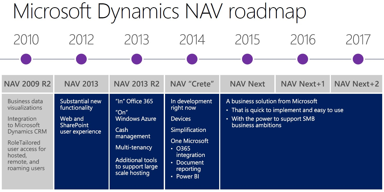 Microsoft-Dynamics-NAV-2015-ARBENTIA-roadmap