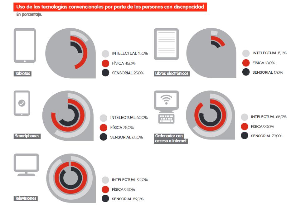 Tecnología y discapacidad, Informe Keysight - Fundación Adecco