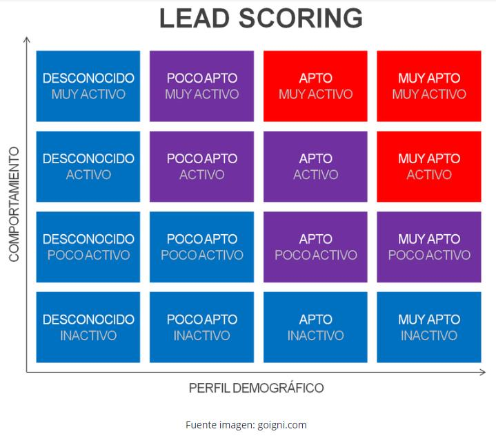 Ideas Lead Scoring