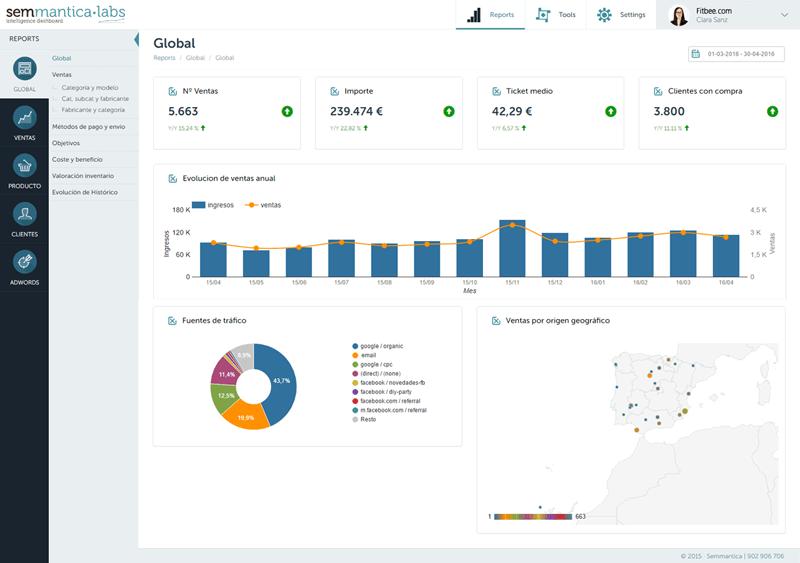 semmantica labs herramienta analitica ecommerce