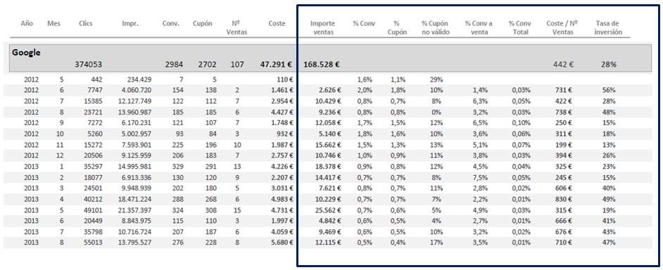 Evolución mensual de formularios y ventas