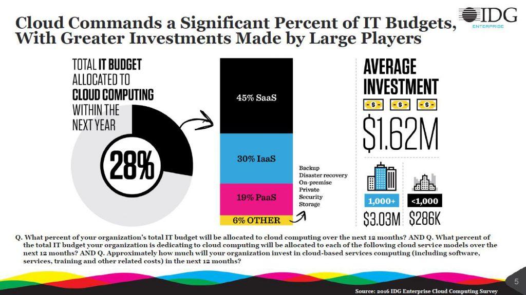 Presupuesto de Empresas para Cloud