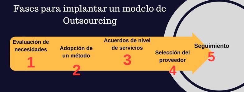 Fases para implantar un modelo de Outsourcing