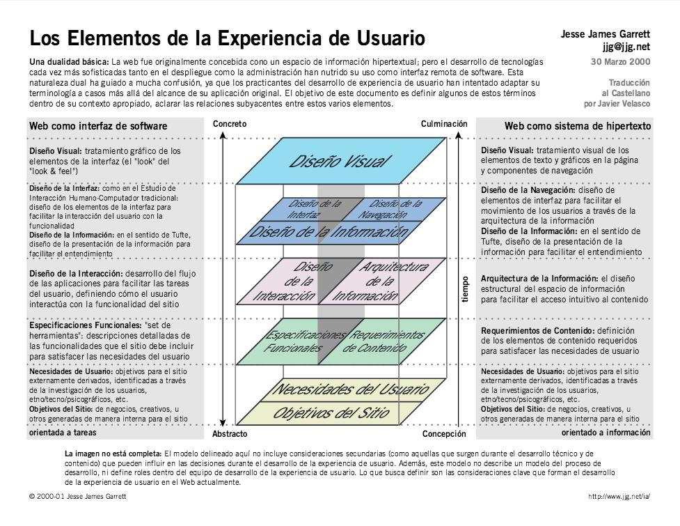 elementos arquitectura de usuario