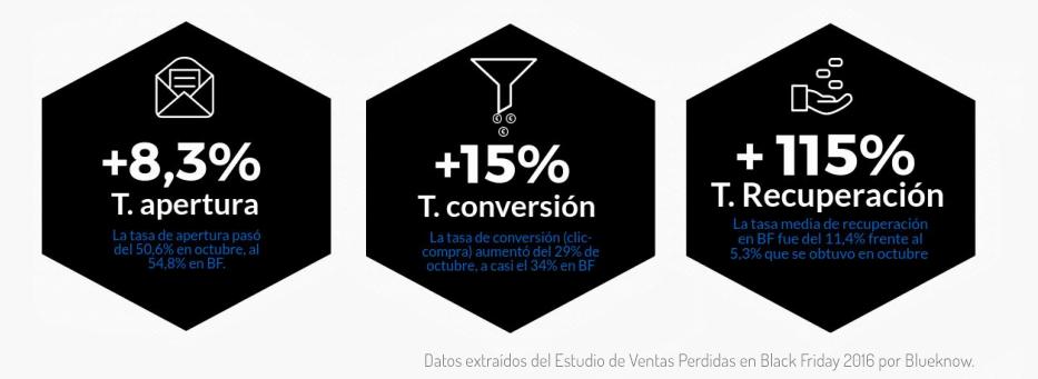 infografia ecommerce black friday