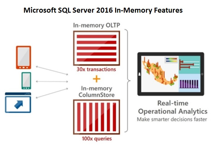 Característica in memory oltp de SQL Server