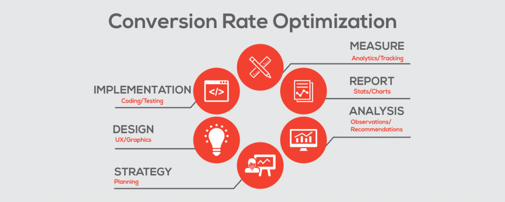optimizacion tasa de conversion