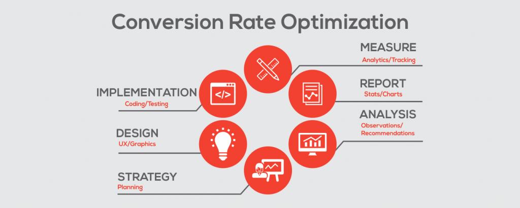 optimizacion tasa de conversion