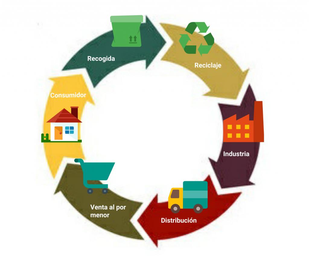 La logística inversa: ¿qué es y para qué sirve? - Blog de Hiberus Tecnología
