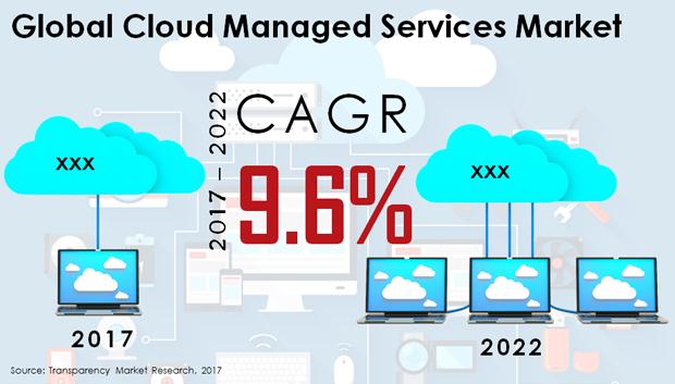 situacion cloud gestionado