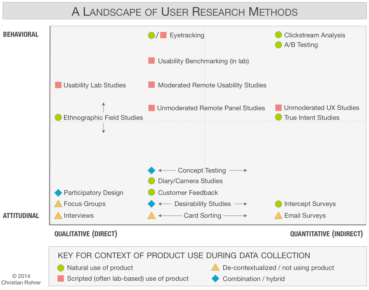 User Reasearch Methods