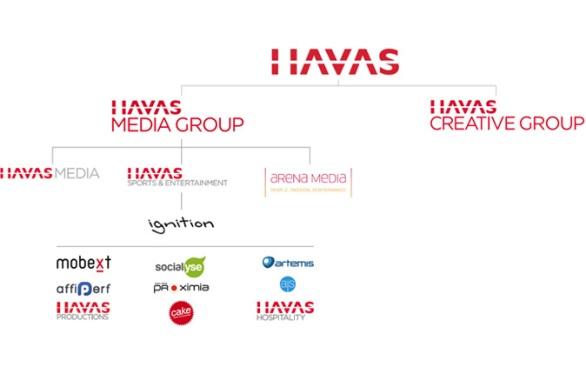 Divisiones de Havas Media