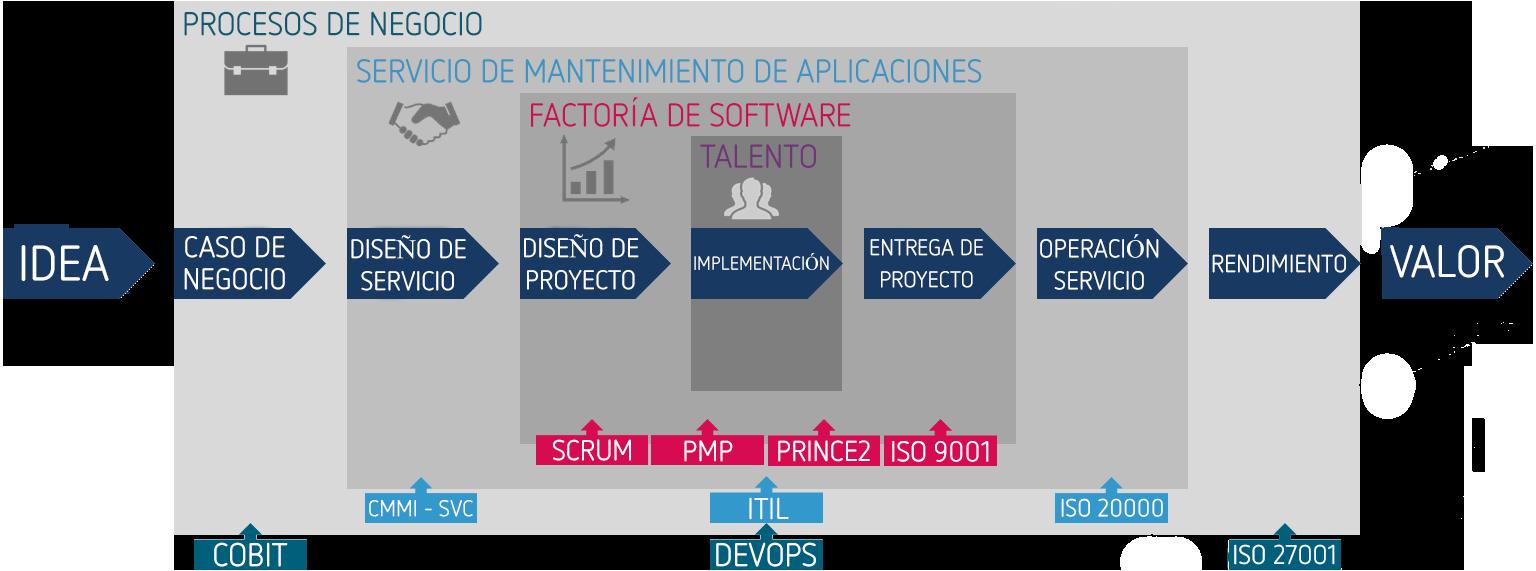 modelo outsourcing