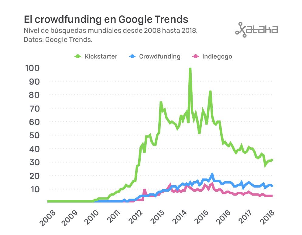 busquedas crowdfunding