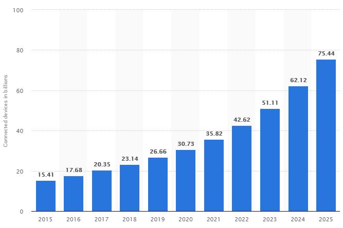 crecimiento de dispositivos conectados