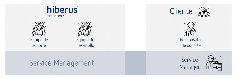 Modelo Service Manager y Responsable de Soporte en cliente