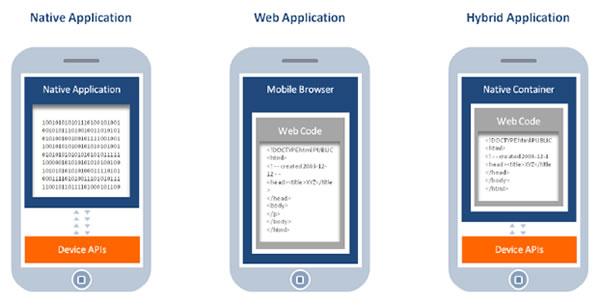 Cuánto Cuesta Crear Una Aplicación Móvil Blog De Hiberus Tecnología