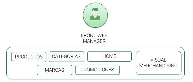 front web manager