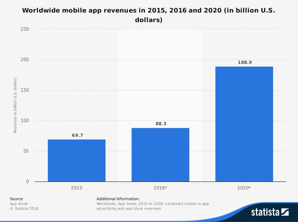 Uso de dispositivos móviles en el mundo