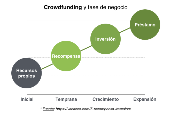 crowdfunding tipos