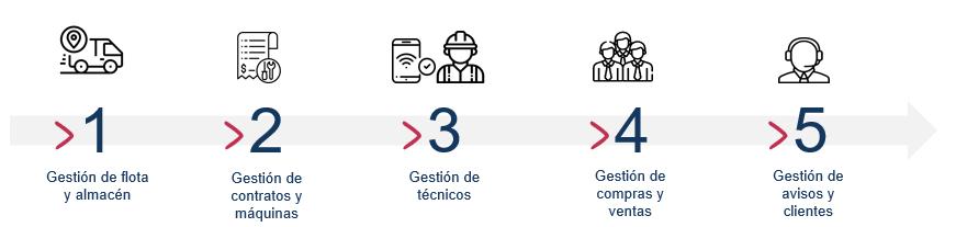 procedimiento servicio asistencia tecnica