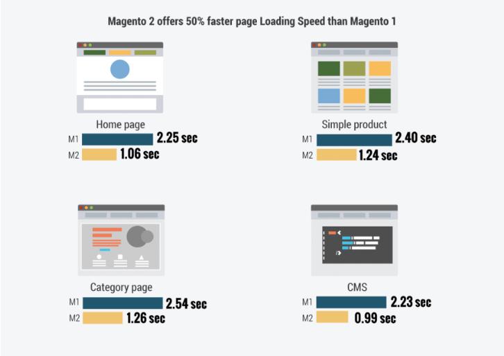 diferencias de rendimiento entre Magento 1 y Magento 2