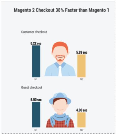Checkout Magento 2