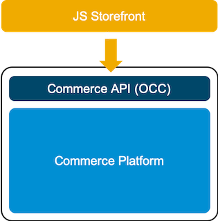 API REST de SAP Commerce