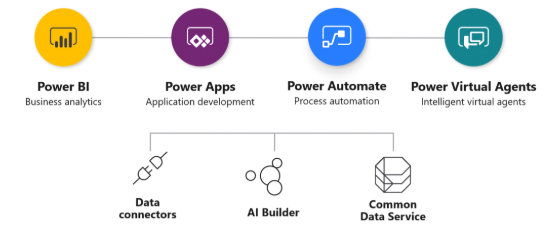 PowerApps, Flow, Power BI  y Visual Agents