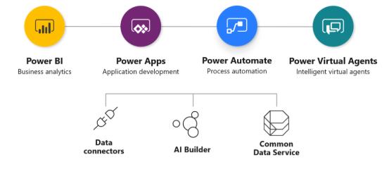 PowerApps, Flow,PowerBI y Visual Agents