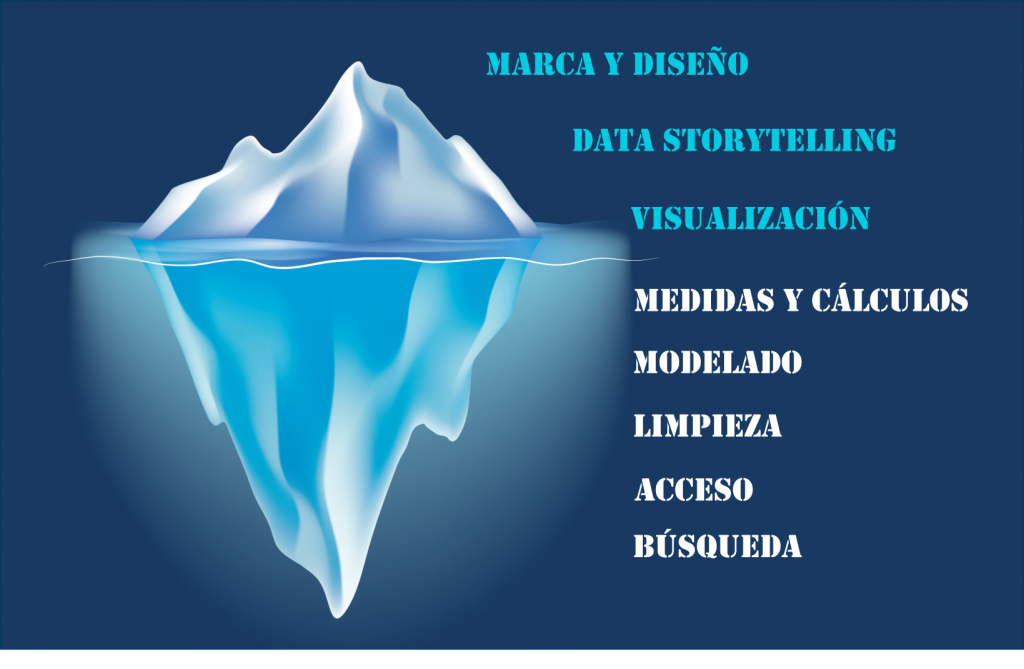 Iceberg Data Storytelling