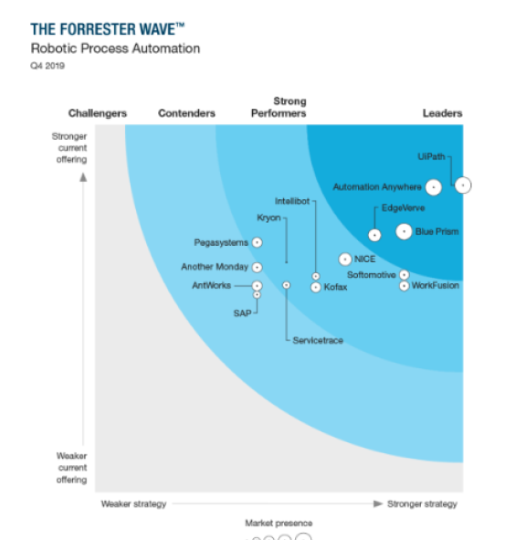 Forrester UiPath