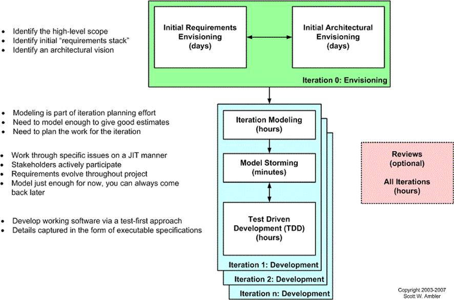 Agil Model Driven Development