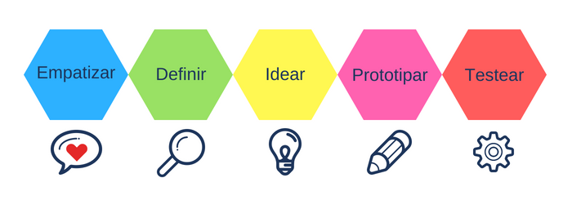 pasos de Design Thinking