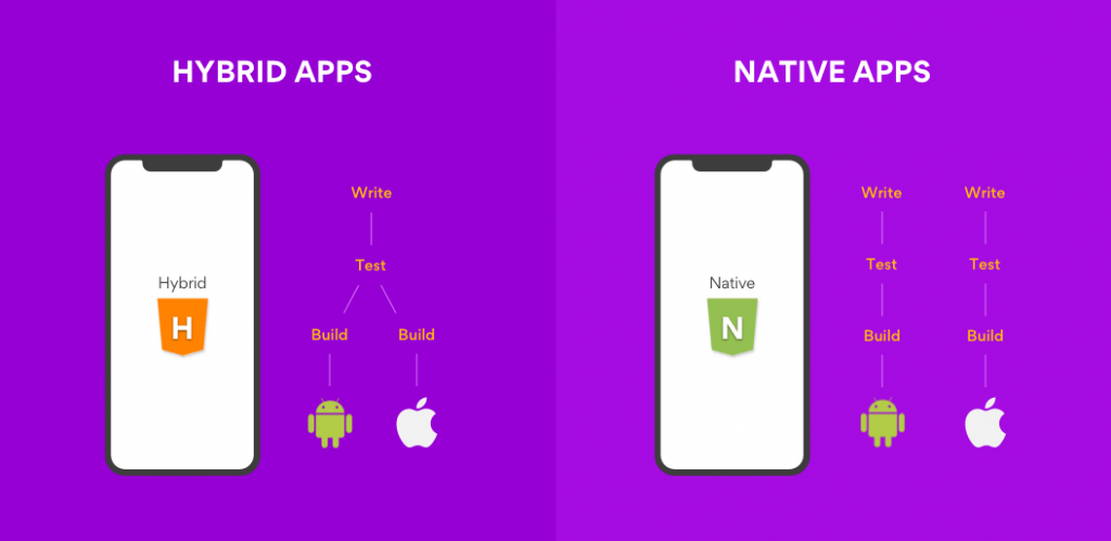 hybrid y native apps