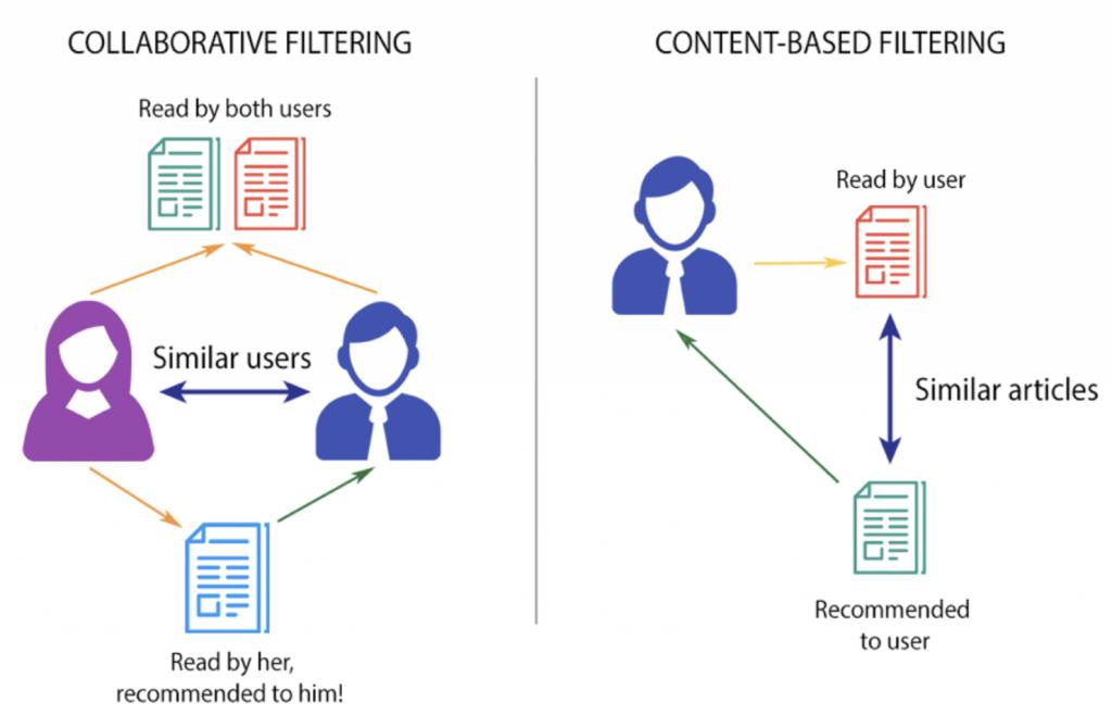 Algoritmo recomendación de noticias medio digital