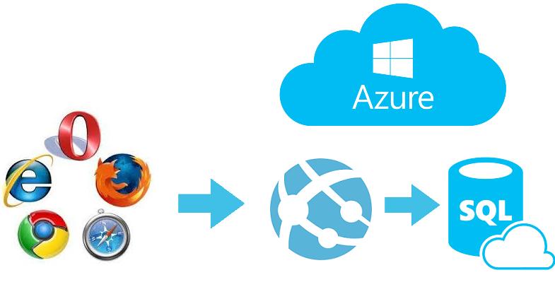 Diagrama App Blazor en Azure