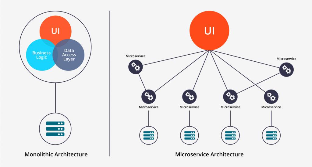 Aplicación de arquitectura de microservicios