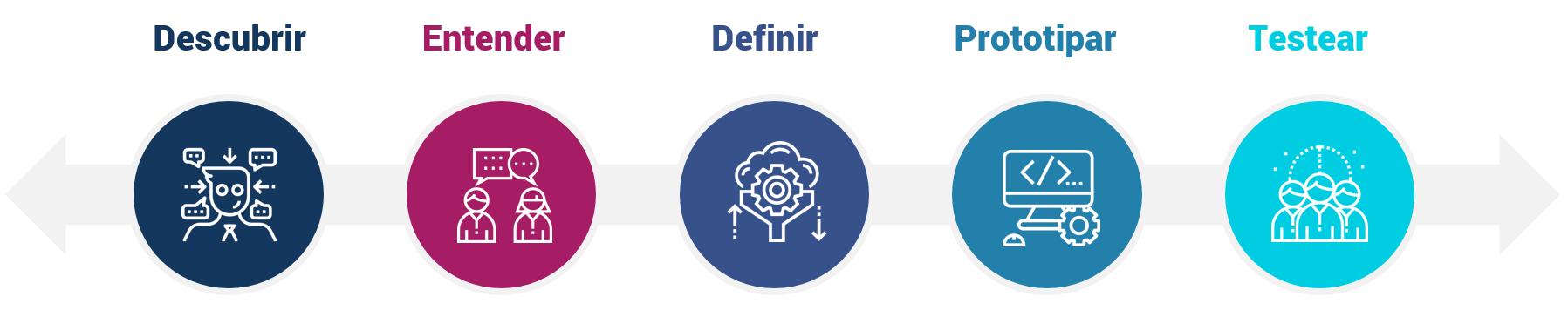 Esquema metodológico Design Thinking