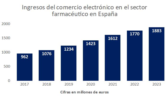 ingresos ecommerce sector farmacéutico