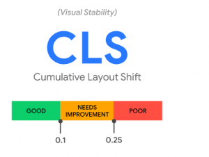 Cumulative Layaut Shift