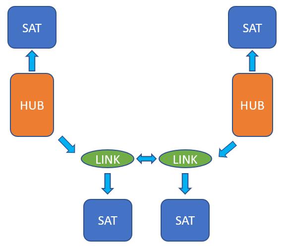Data Warehousing esquema