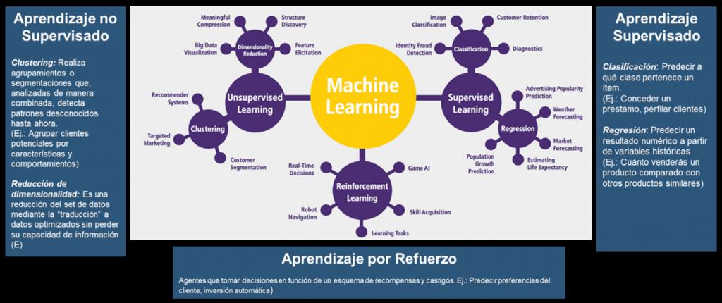 Machine learning - IA