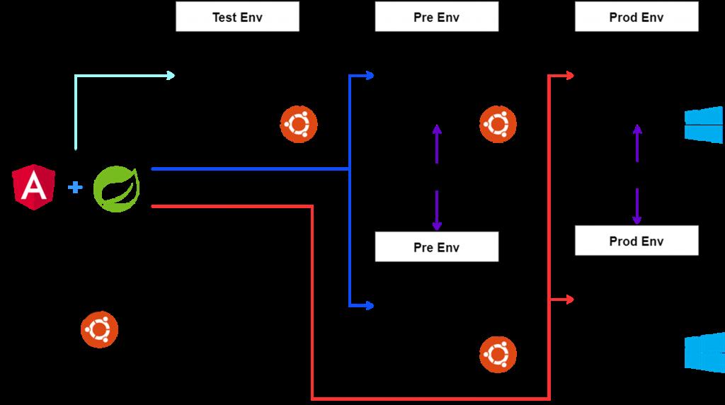 modelo de trabajo DevOps