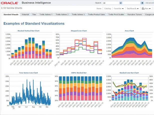 oracle bi: herramienta business intelligence