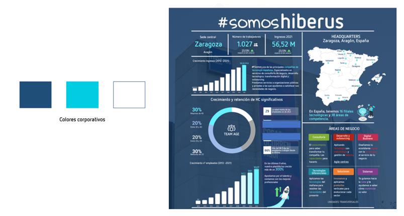 infografia hiberus
